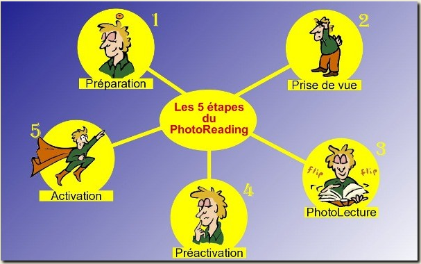 PhotoReading-2